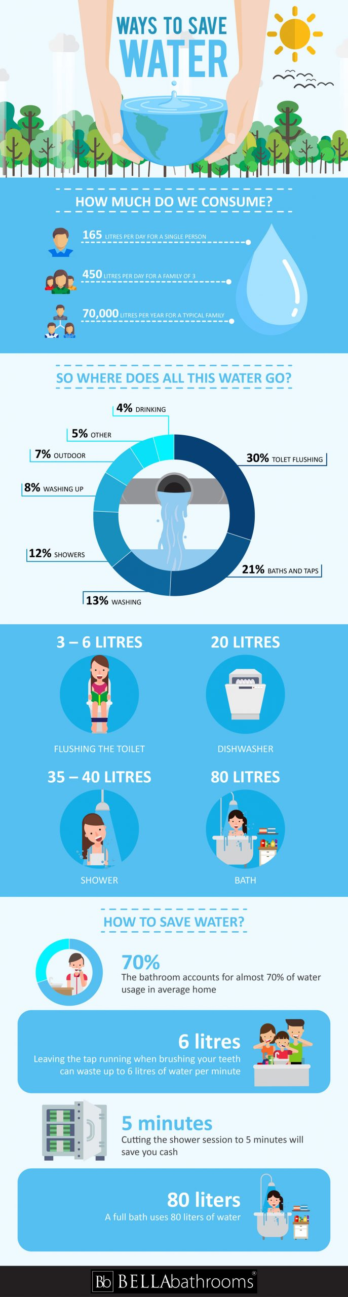 Infographic showing different ways to save water in the bathroom