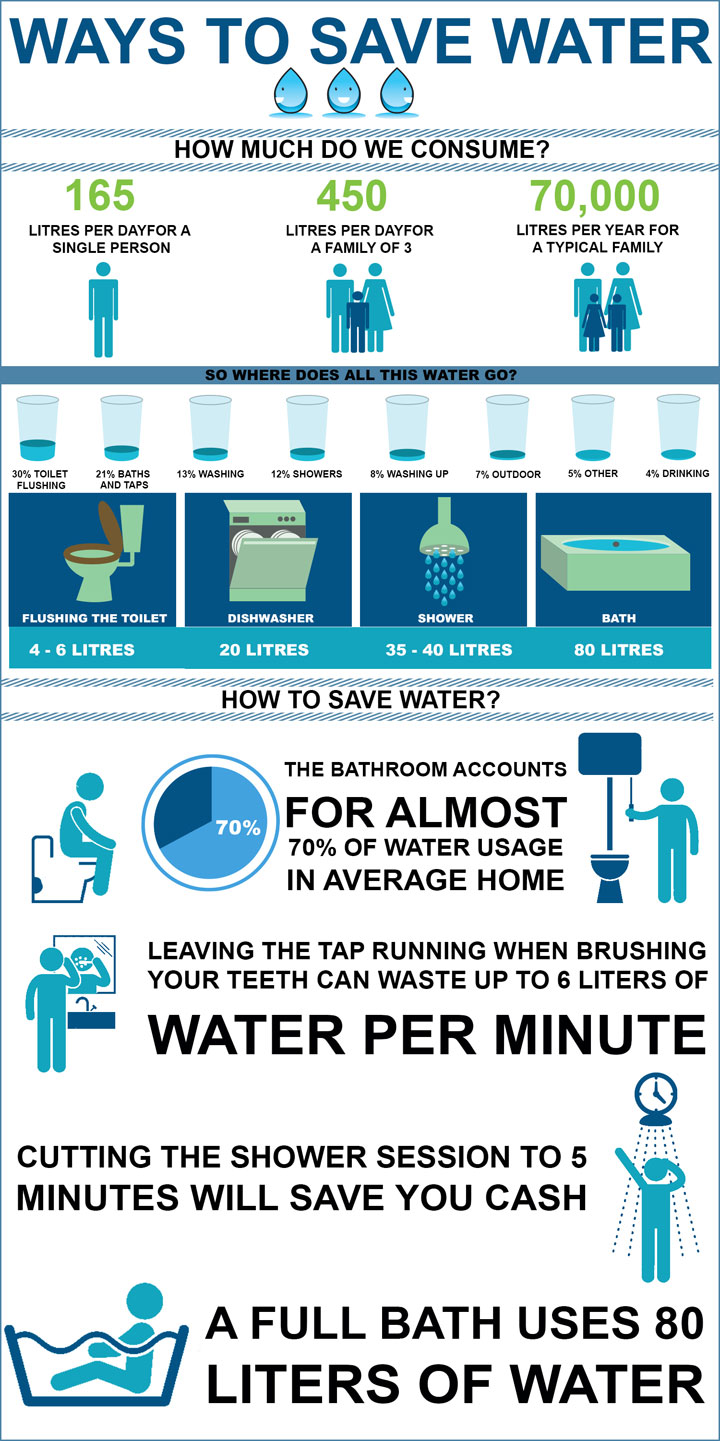 Ways to save water for How to save water in your house