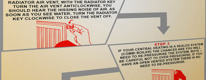 How To Bleed A Radiator Bella Bathrooms Blog