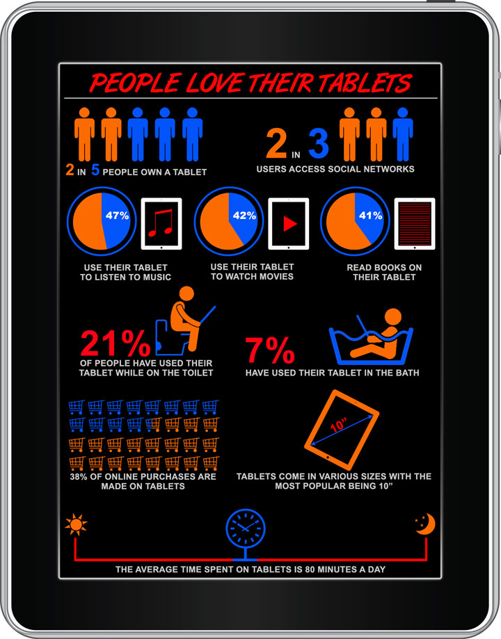 Infographic on just how popular the tablet has become.