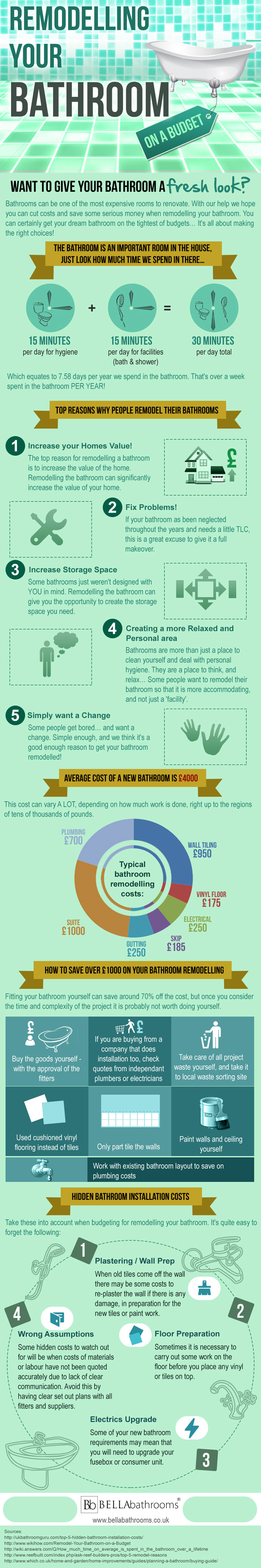 Infographic on the reason and costs of remodelling your bathroom