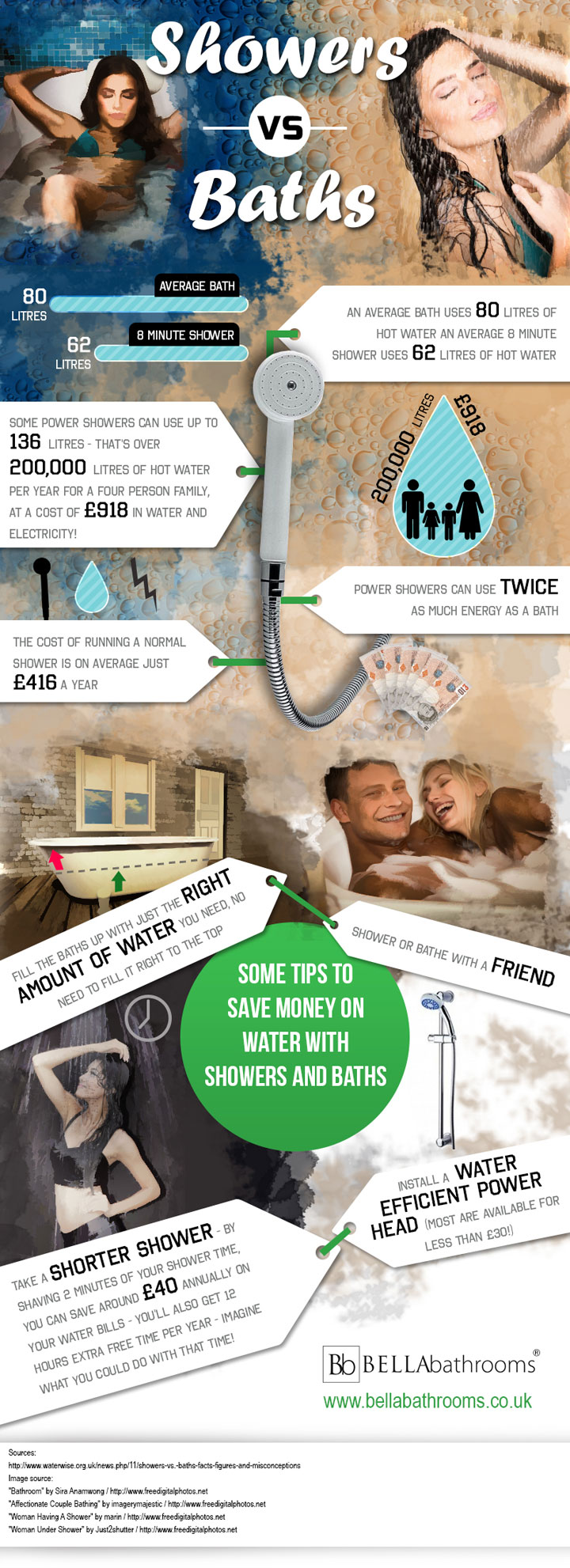 Infographic on showers vs baths
