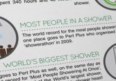 Unbelievable Shower Facts
