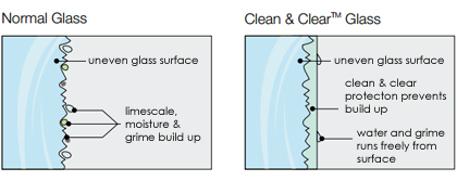Normal vs Clean & Clear™ Glass