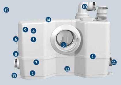 grundfos-wc-1-features